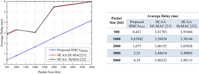 HMCAWSN: A hybrid multi-channel allocation method for