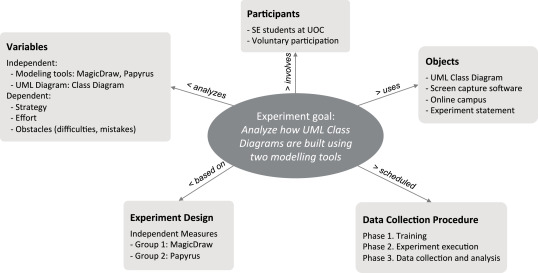 How are UML class diagrams built in practice? A usability