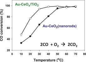 Active Gold Ceria And Gold Ceria Titania Catalysts For CO Oxidation