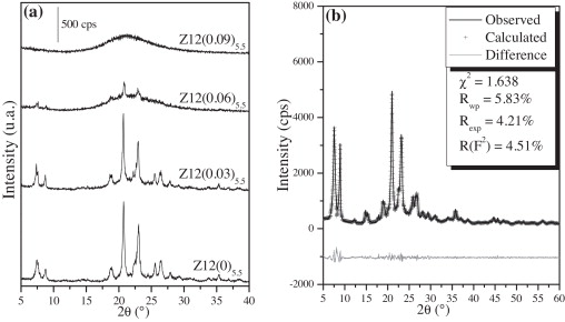 microporous mesoporous zsm 12 zeolites synthesis by using a soft