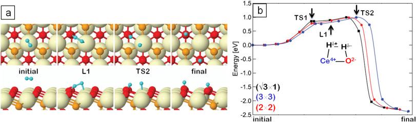 The non-innocent role of cerium oxide in heterogeneous