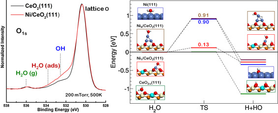 The non-innocent role of cerium oxide in heterogeneous