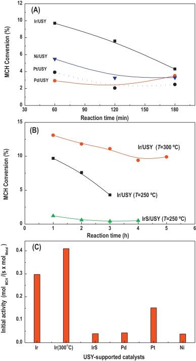 4 methylcyclohexene ir spectrum
