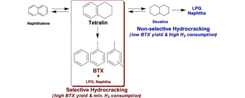 Selective hydrocracking of tetralin for light aromatic