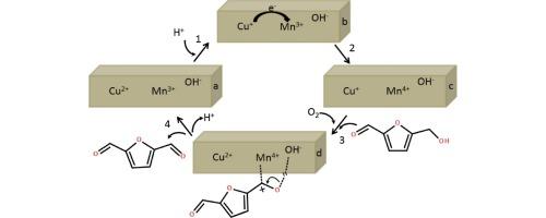 Oxidation Of 5 Hydroxymethyl Furfural To 25 Diformylfuran In