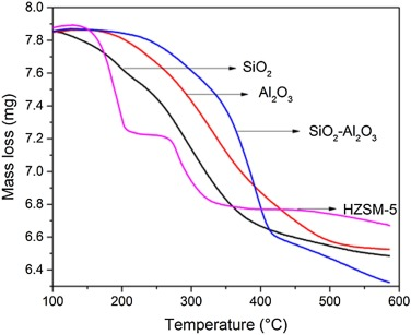 Thermocatalytic cracking kinetics of myristic acid adsorbed on