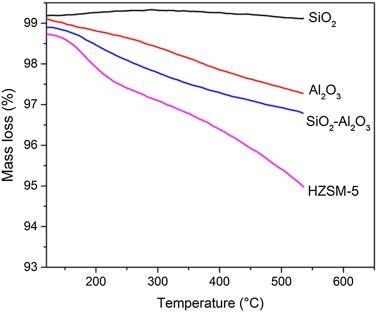 Thermocatalytic cracking kinetics of myristic acid adsorbed on