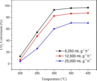 Synthetic natural gas production from CO2 over Ni-x/CeO2-ZrO2 (x