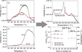 Carbon support surface effects in the catalytic performance