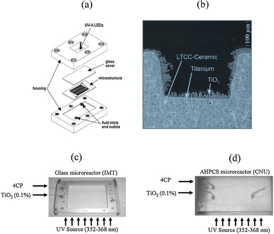 Overview on microfluidic reactors in photocatalysis ... on