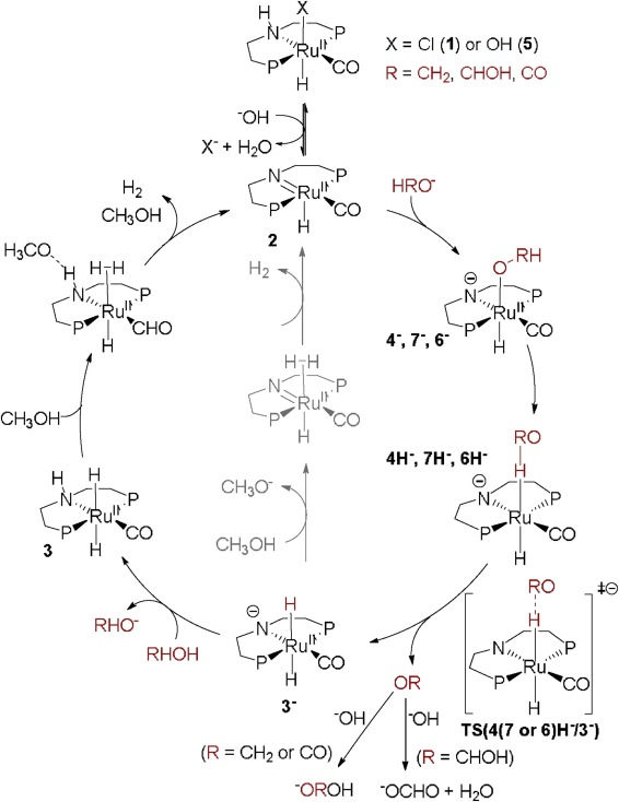 Immobilization Of A Selective Ru Pincer Complex For Low Temperature
