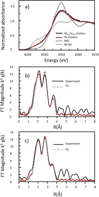 Highly active oxygen evolution reaction model electrode