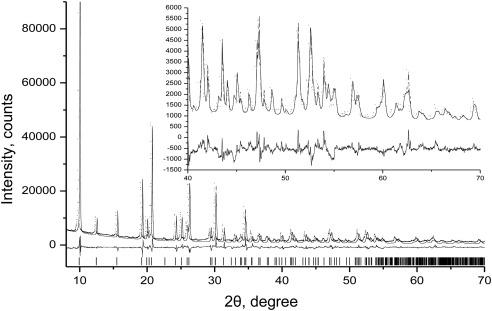 Condensation Of Ammonium Niobium Oxalate Studied By Nmr