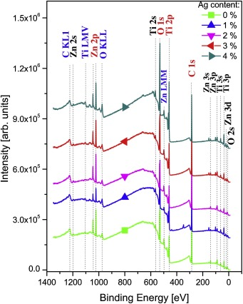 Surface chemistry of TiO2-ZnO thin films doped with Ag  Its role on