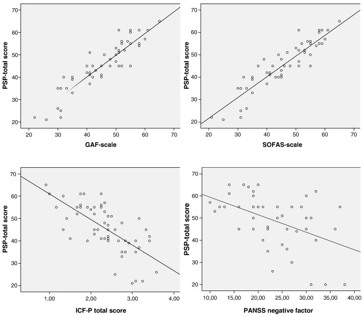 Validation Of The Personal And Social Performance PSP