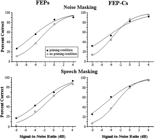 Masking of speech in people with first-episode schizophrenia and