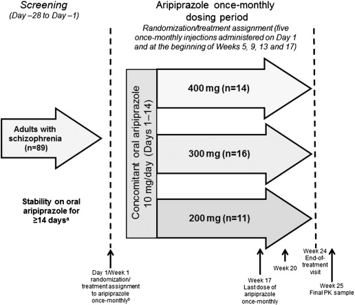 Pharmacokinetics, tolerability and safety of aripiprazole once