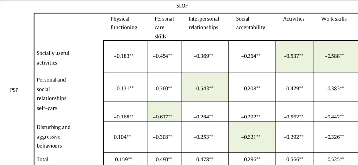 The Specific Level Of Functioning Scale Construct Validity