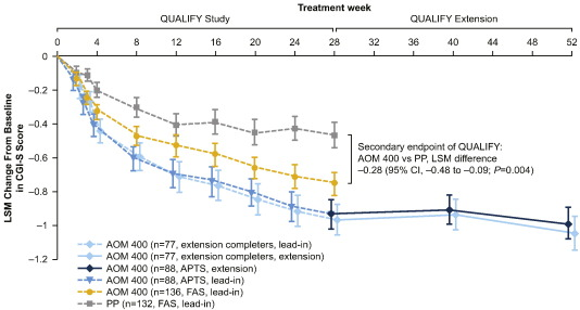 Long-term effectiveness of aripiprazole once-monthly for