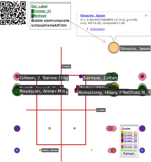 Using Google Maps to display the pattern of coauthor
