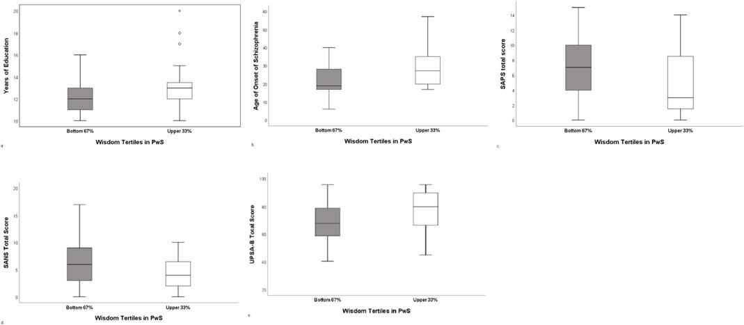 Assessment of 3-dimensional wisdom in schizophrenia: Associations