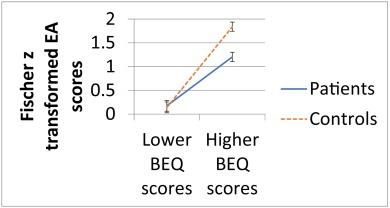 Measuring empathy in schizophrenia: The Empathic Accuracy