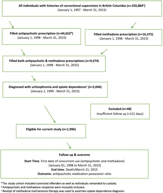 Temporal Associations Between Medication Adherence For