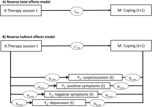 Fostering coping as a mechanism of symptom change in