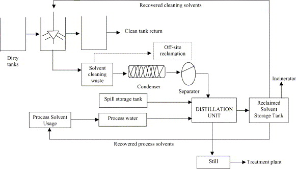 Waste minimization study in a solvent-based paint manufacturing