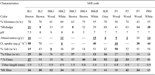 Feasibility of recycling pulp and paper mill sludge in the paper and
