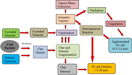 Arsenic hazards in coal fly ash and its fate in Indian scenario