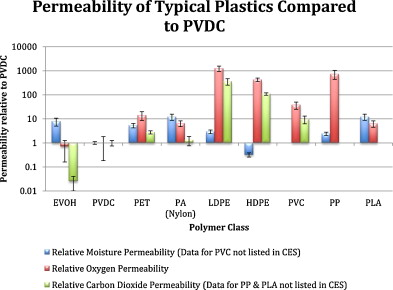Polymer film packaging for food: An environmental assessment