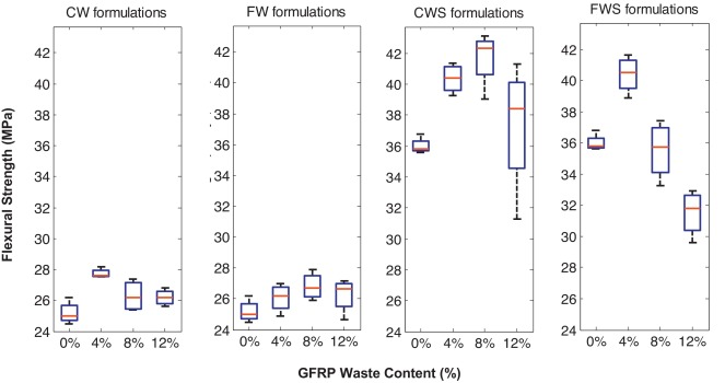 disposal and recycling of organic and polymeric construction materials ohama y