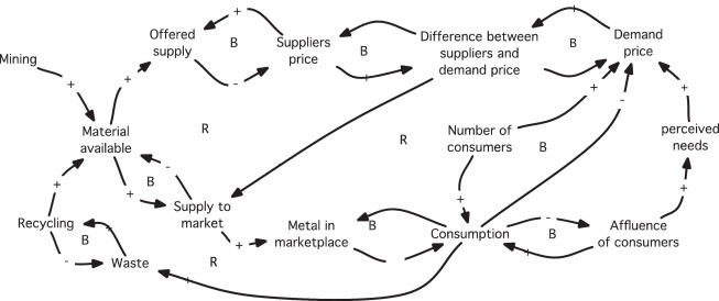 Investigating the sustainability of the global silver supply
