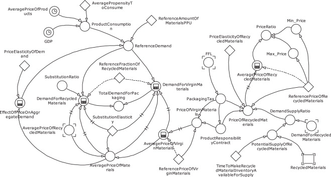 System Dynamics Model For Analyzing Effects Of Eco Design Policy On