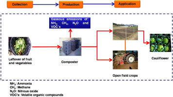 Environmental Essment Of Two Home Composts With High And