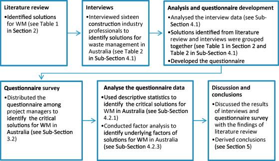 dissertation law ideas veterinary