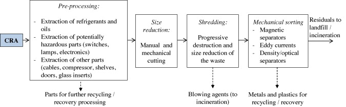 Analysis of end-of-life treatments of commercial refrigerating