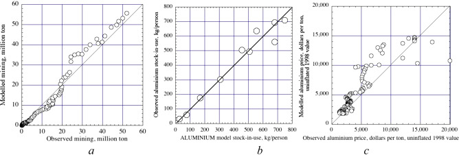 Aluminium for the future: Modelling the global production