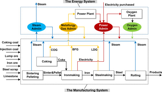 The Energy Consumption And Carbon Emission Of The Integrated Steel