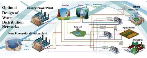 Involving integrated seawater desalination-power plants in
