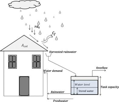 Optimal sizing of storage tanks in domestic rainwater