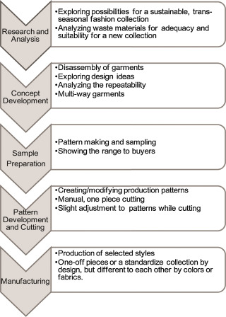 An Examination Of The Product Development Process For Fashion Remanufacturing Sciencedirect