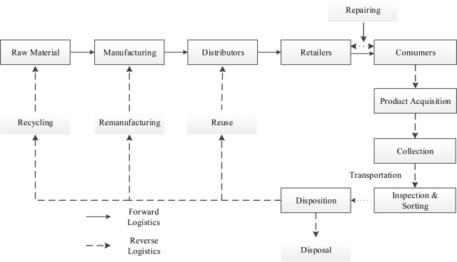 Outsourcing Decisions In Reverse Logistics Sustainable Balanced