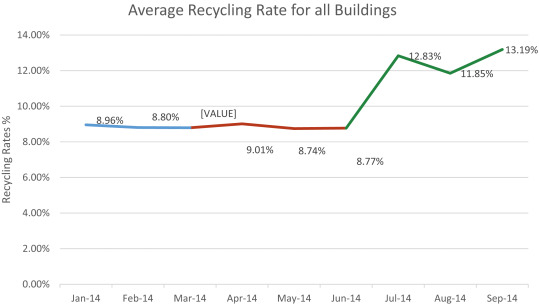 Out Of Sight Out Of Mind Issues And Obstacles To Recycling In Ontario S Multi Residential Buildings Sciencedirect