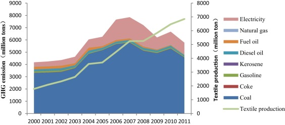 Energy-related GHG emissions of the textile industry in