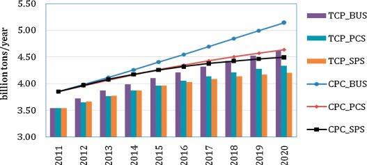 Scenario prediction of China's coal production capacity