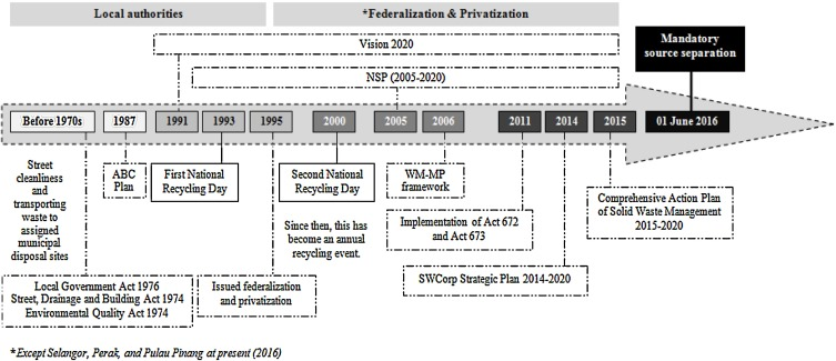 Solid Waste Management Transformation And Future Challenges Of Source Separation And Recycling Practice In Malaysia Sciencedirect