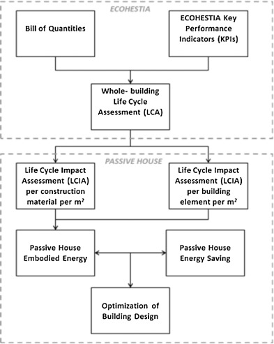 Whole-building Life Cycle Assessment (LCA) of a passive house of ...