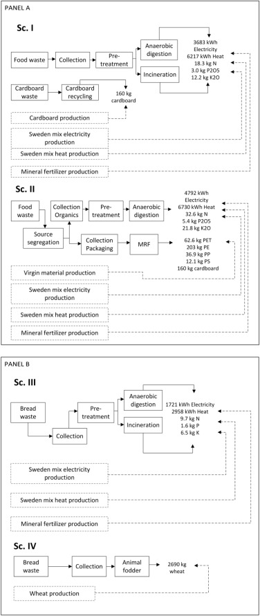 Life cycle assessment of supermarket food waste - ScienceDirect